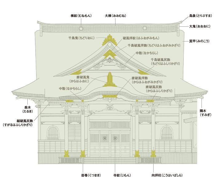 寺院建築の細部名称|株式会社 飾工舎